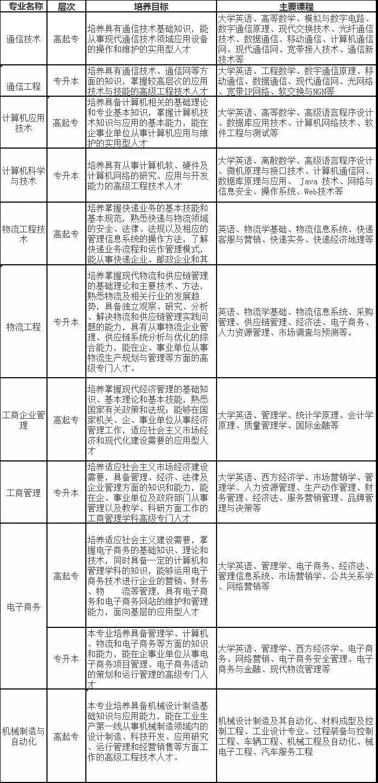 北京邮电大学重点专业.jpg